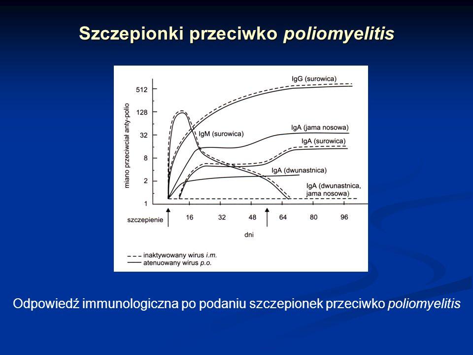 Szczepionki przeciwko poliomyelitis
