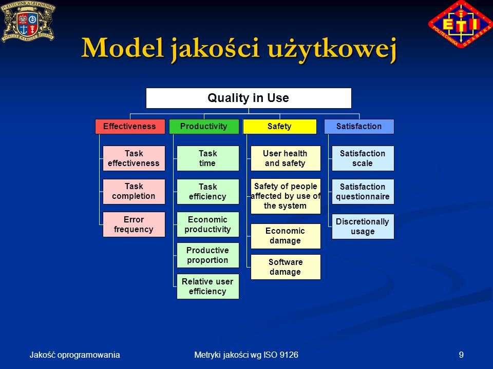 Model jakości użytkowej