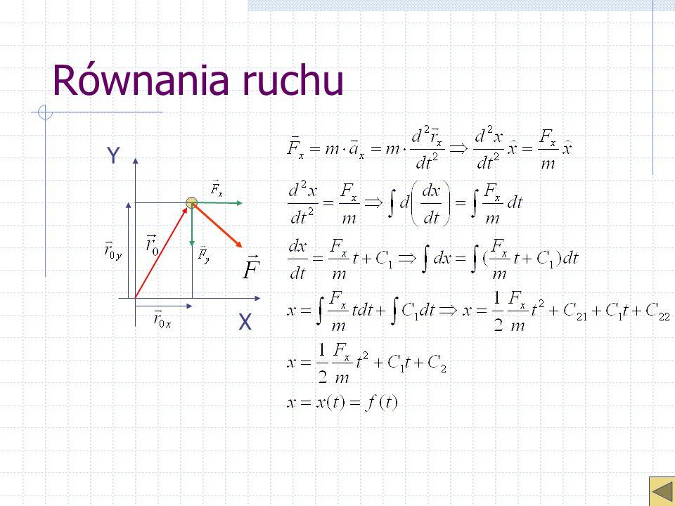 Równania ruchu Y X