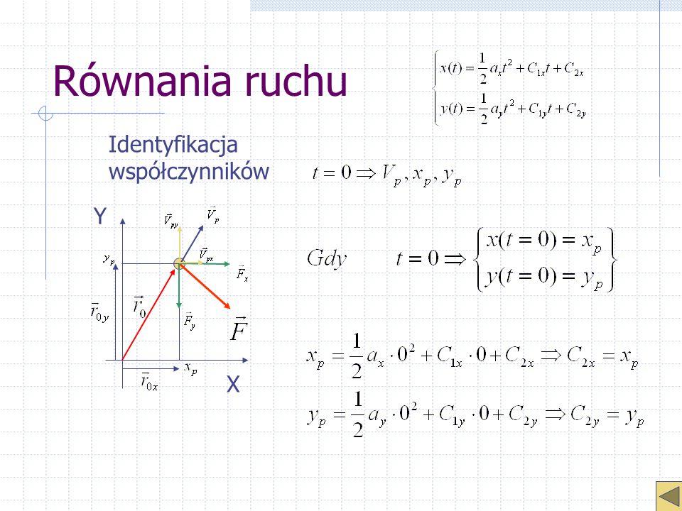 Równania ruchu Identyfikacja współczynników Y X