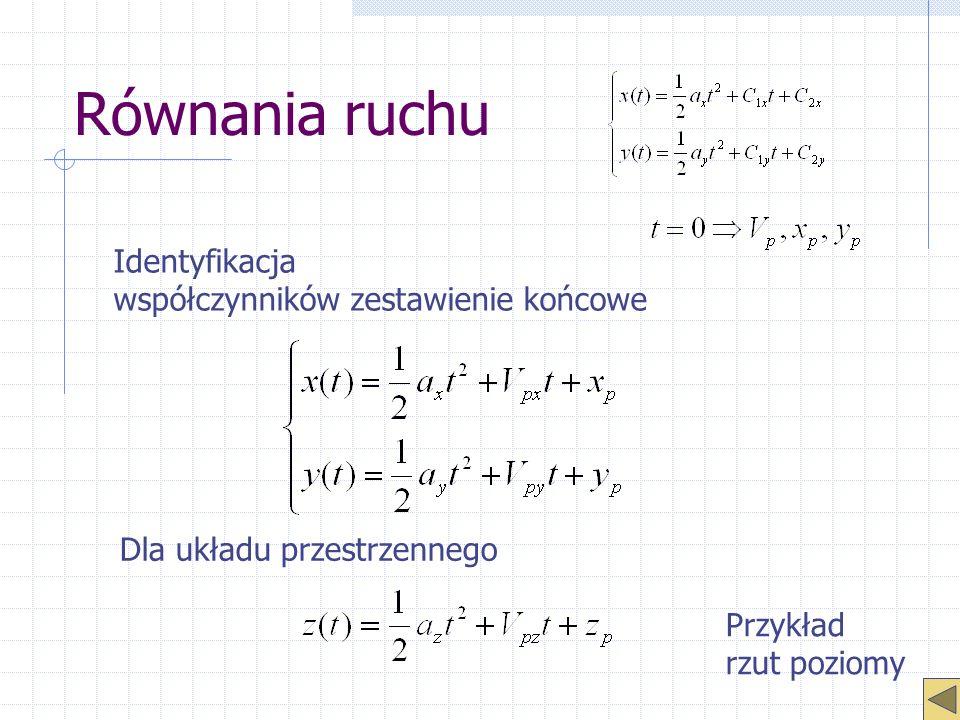Równania ruchu Identyfikacja współczynników zestawienie końcowe