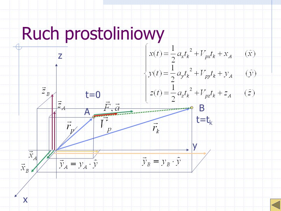 Ruch prostoliniowy z t=0 B A t=tk y x