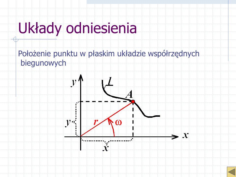 Układy odniesienia Położenie punktu w płaskim układzie współrzędnych