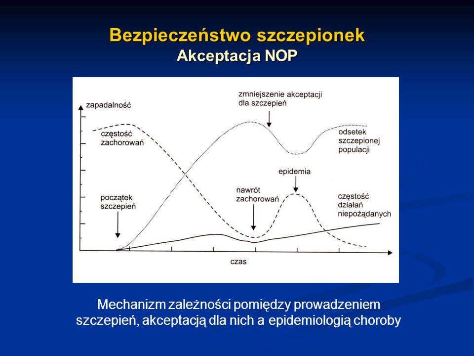 Bezpieczeństwo szczepionek Akceptacja NOP