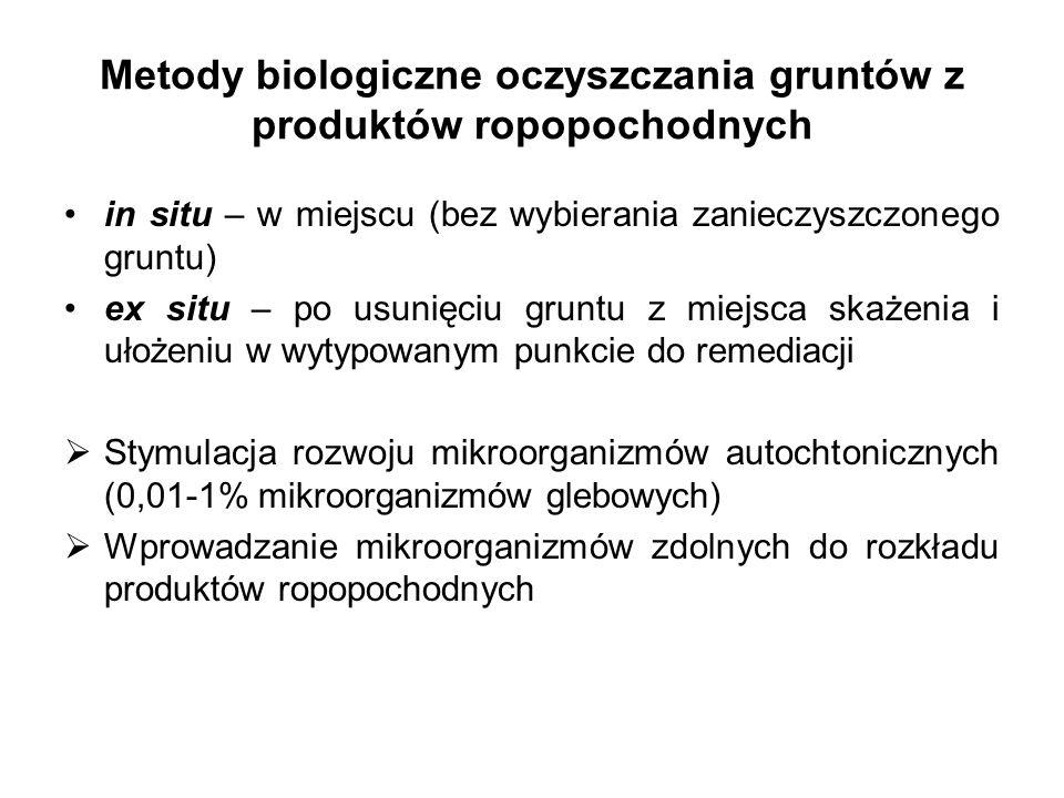 Metody biologiczne oczyszczania gruntów z produktów ropopochodnych