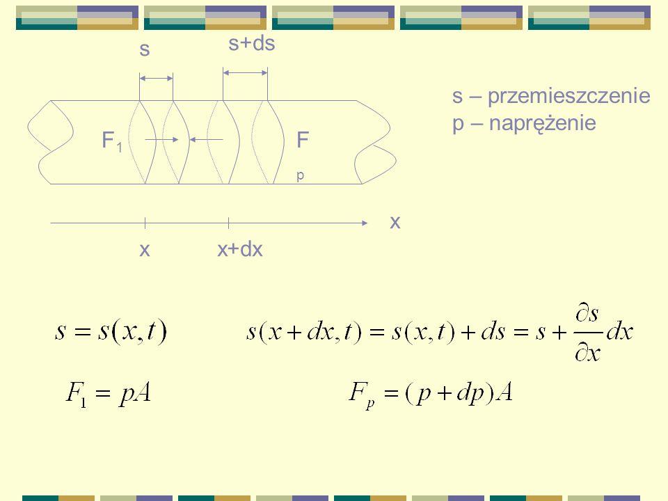 s+ds s s – przemieszczenie p – naprężenie F1 Fp x x x+dx