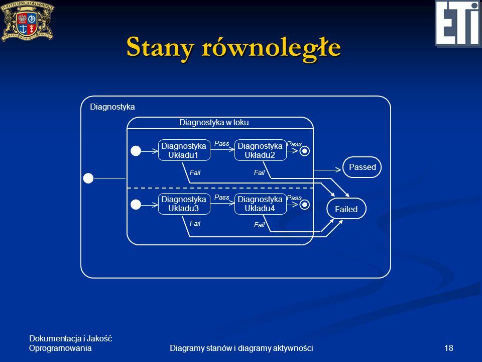Diagramy stanów i diagramy aktywności