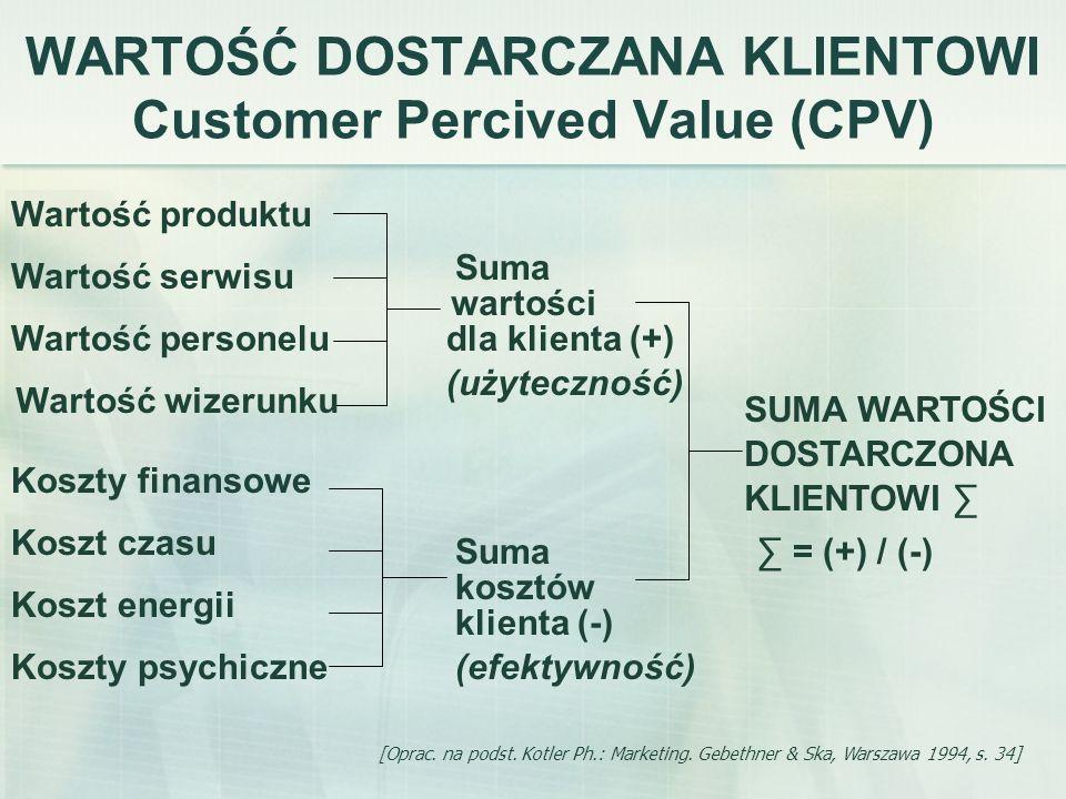 WARTOŚĆ DOSTARCZANA KLIENTOWI Customer Percived Value (CPV)