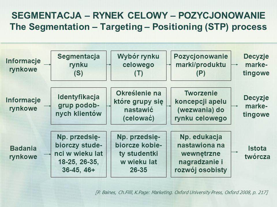 SEGMENTACJA – RYNEK CELOWY – POZYCJONOWANIE The Segmentation – Targeting – Positioning (STP) process