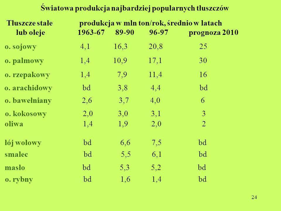 Światowa produkcja najbardziej popularnych tłuszczów