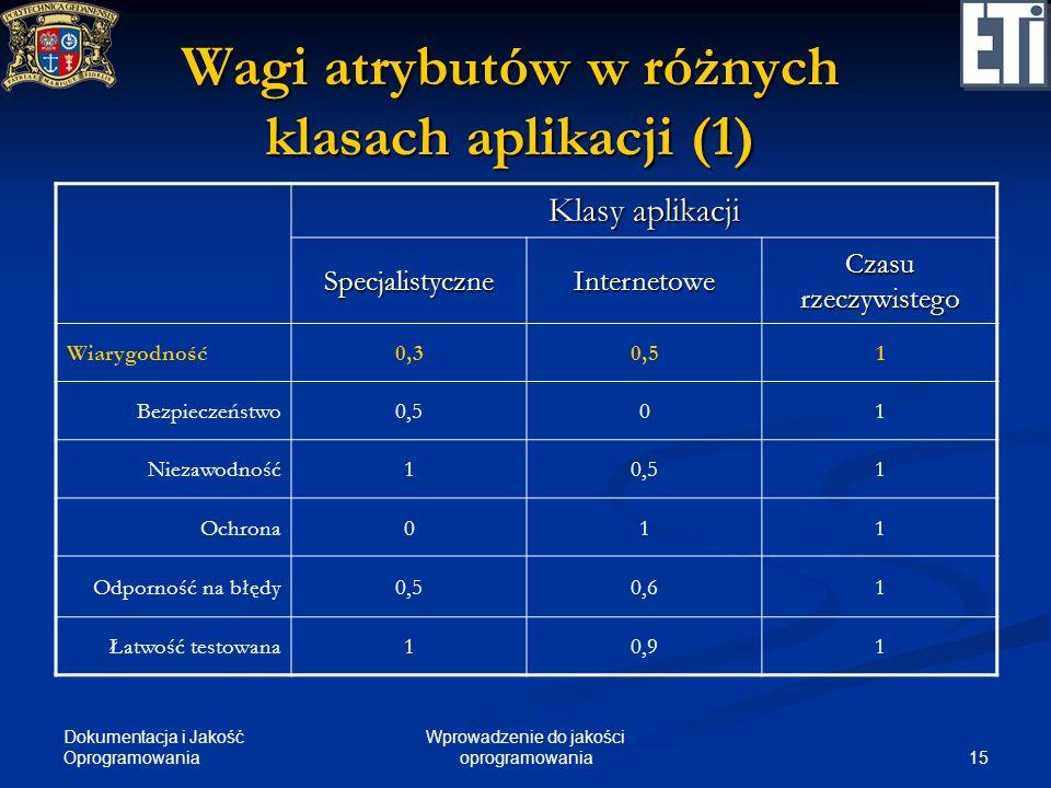 Wagi atrybutów w różnych klasach aplikacji (1)
