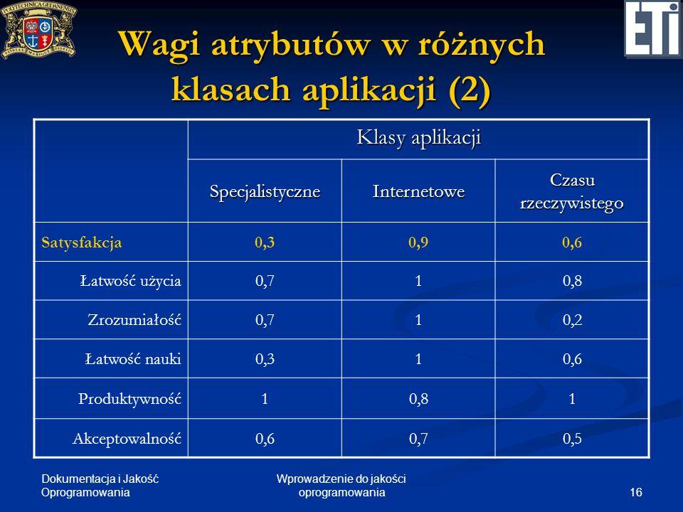 Wagi atrybutów w różnych klasach aplikacji (2)