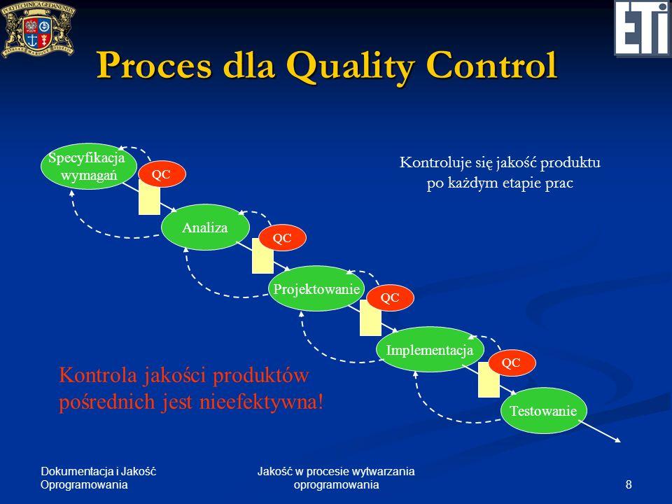 Proces dla Quality Control