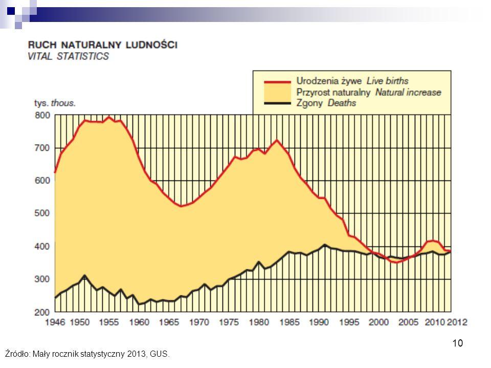 Źródło: Mały rocznik statystyczny 2013, GUS.