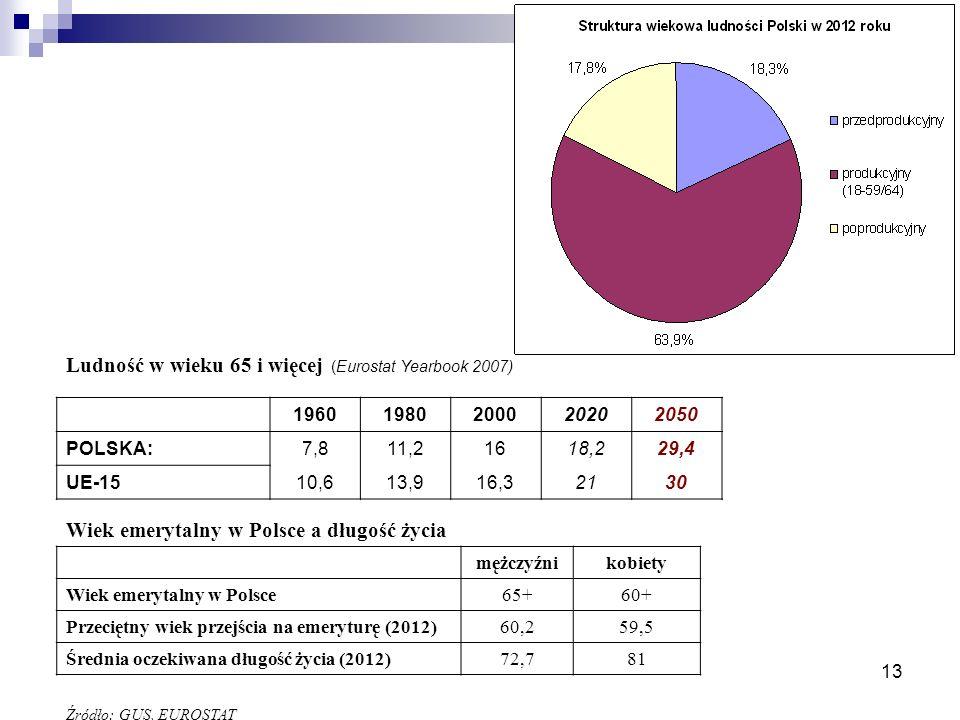 Ludność w wieku 65 i więcej (Eurostat Yearbook 2007)