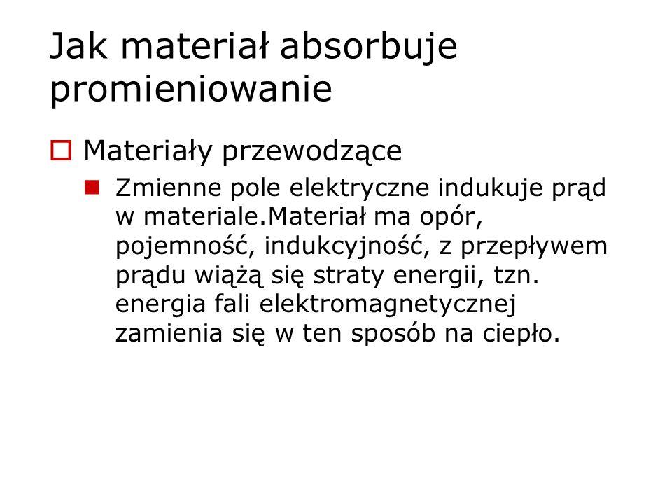 Jak materiał absorbuje promieniowanie