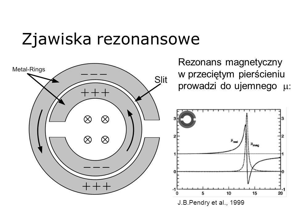 Zjawiska rezonansowe Rezonans magnetyczny w przeciętym pierścieniu prowadzi do ujemnego m: