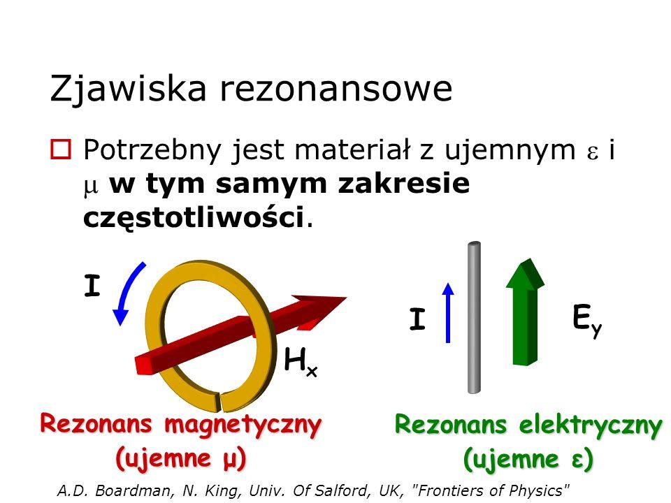 Zjawiska rezonansowe I Ey I Hx
