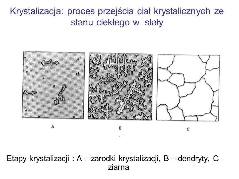 Krystalizacja: proces przejścia ciał krystalicznych ze stanu ciekłego w stały
