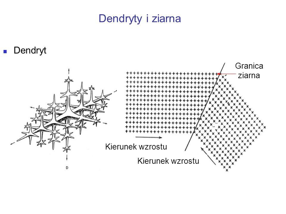 Dendryty i ziarna Dendryt Granica ziarna Kierunek wzrostu