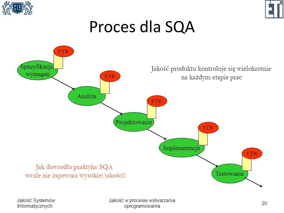 Proces dla SQA Jakość produktu kontroluje się wielokrotnie