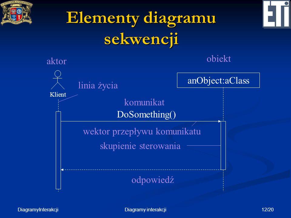 Elementy diagramu sekwencji
