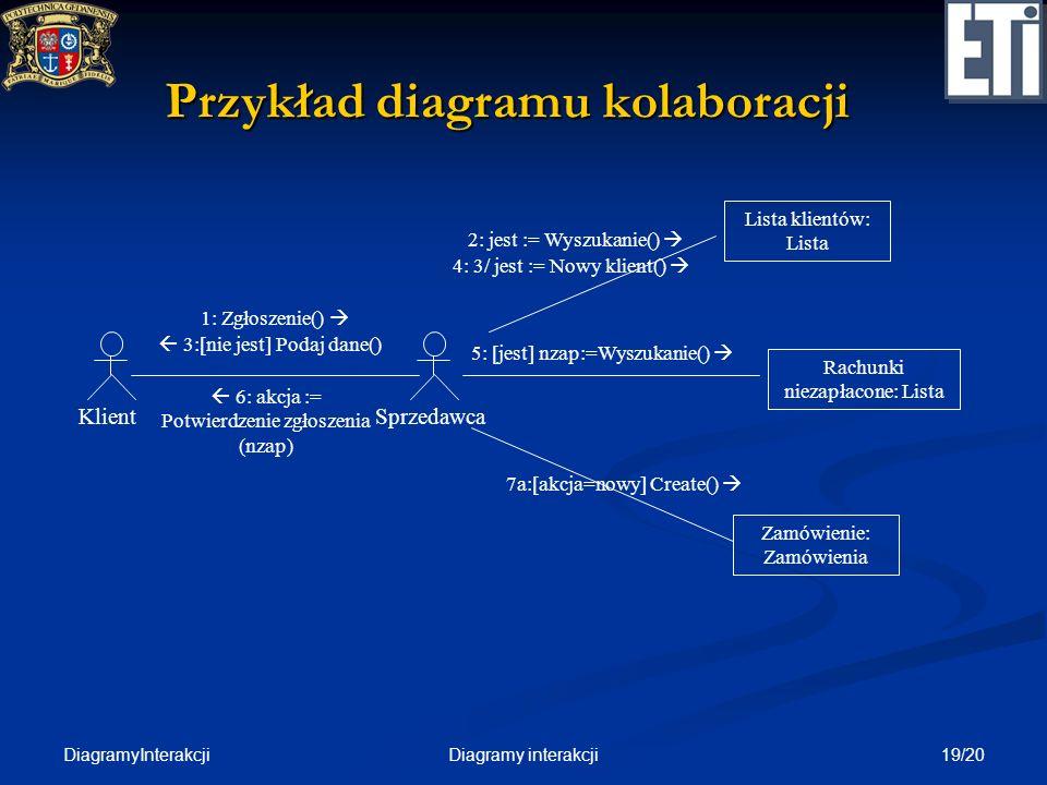 Przykład diagramu kolaboracji