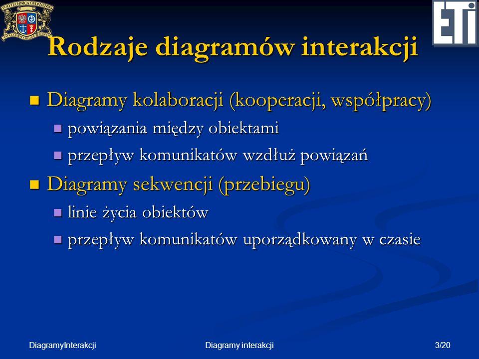 Rodzaje diagramów interakcji