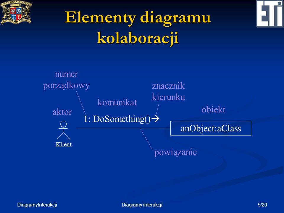 Elementy diagramu kolaboracji