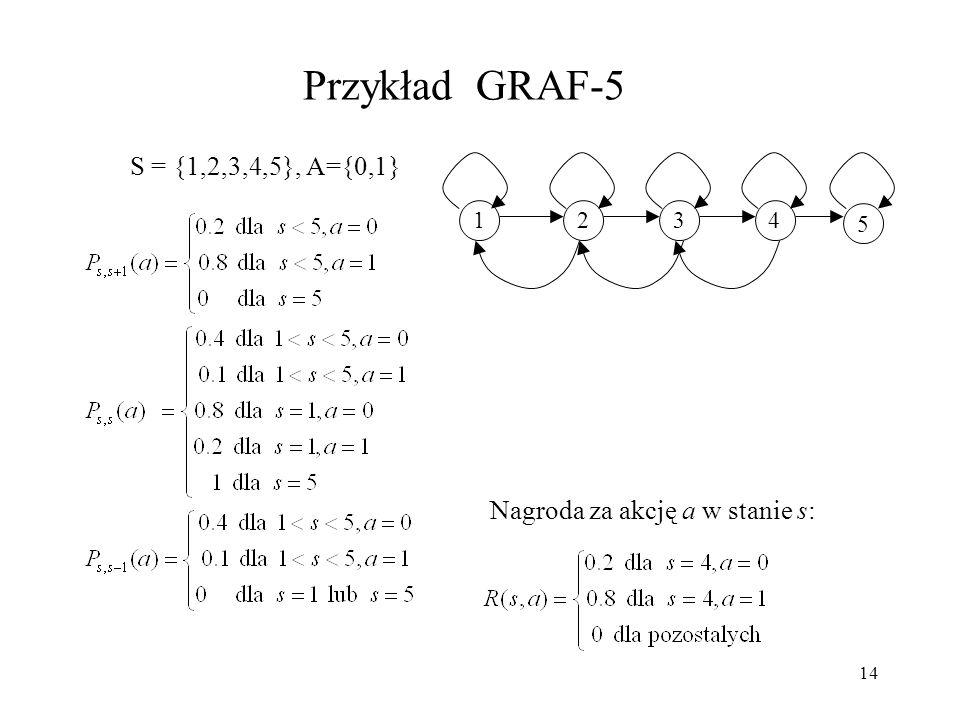 Przykład GRAF-5 S = {1,2,3,4,5}, A={0,1}