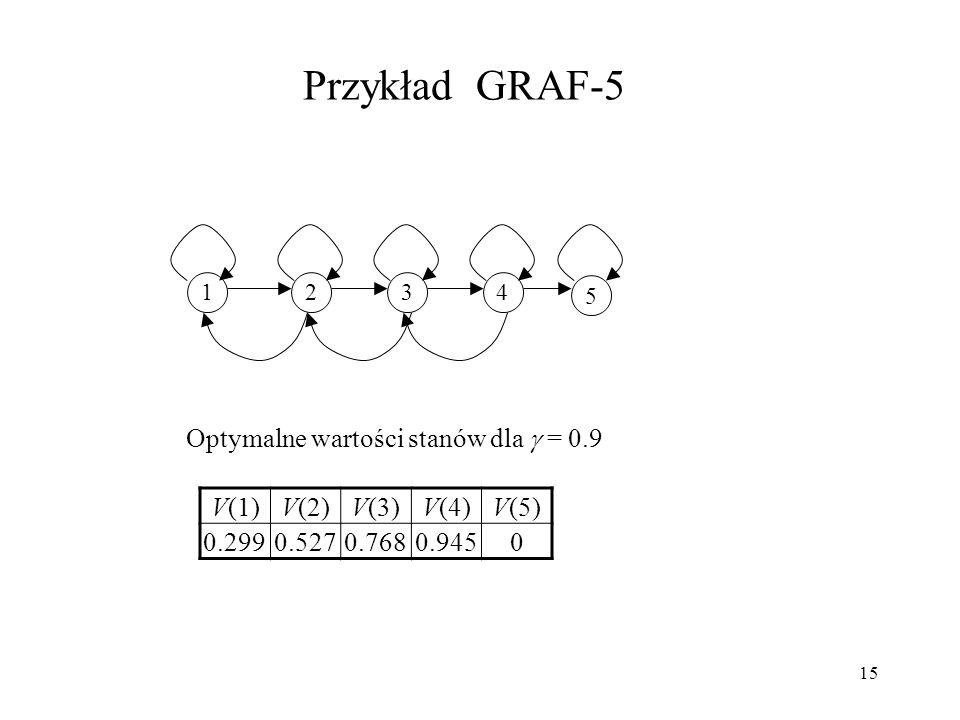 Przykład GRAF-5 Optymalne wartości stanów dla  = 0.9 V(1) V(2) V(3)