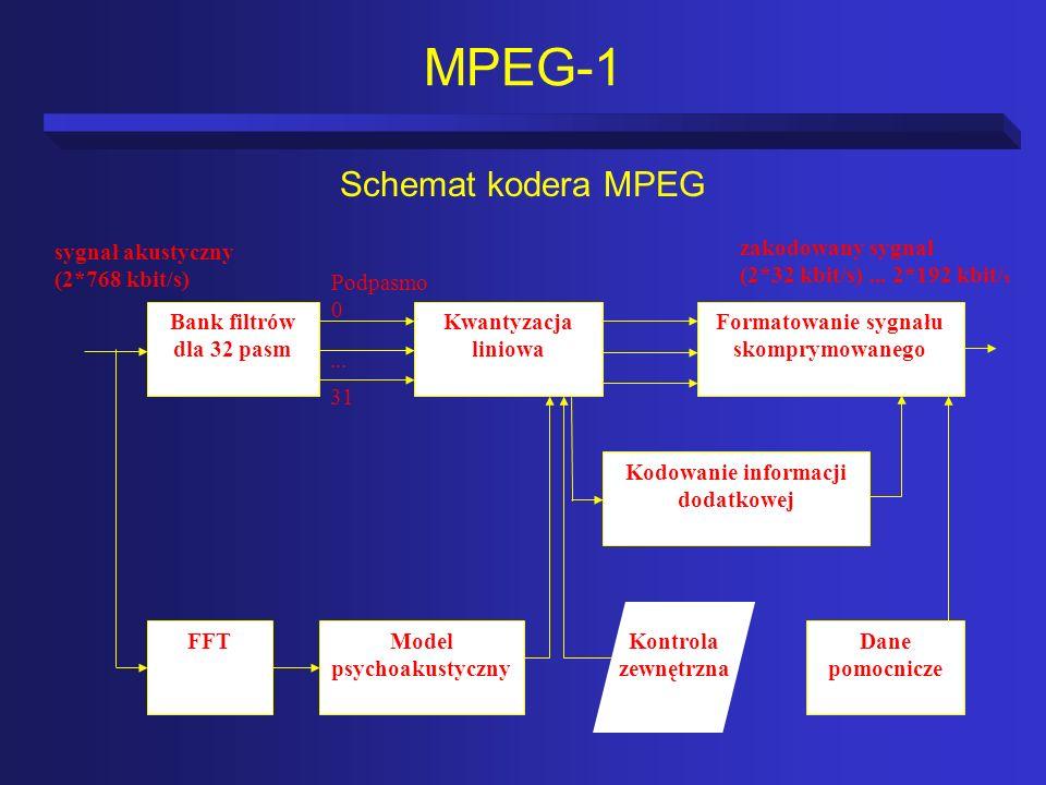 MPEG-1 Schemat kodera MPEG zakodowany sygnał