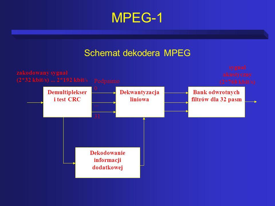 MPEG-1 Schemat dekodera MPEG 31 ... Podpasmo