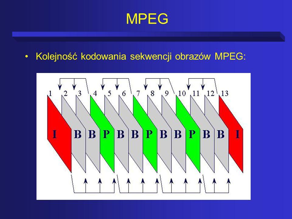 MPEG Kolejność kodowania sekwencji obrazów MPEG: