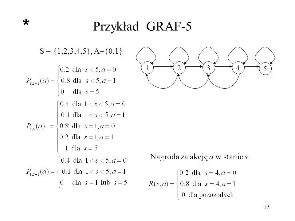 * Przykład GRAF-5 S = {1,2,3,4,5}, A={0,1}