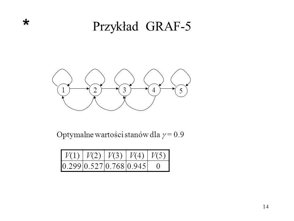 * Przykład GRAF-5 Optymalne wartości stanów dla  = 0.9 V(1) V(2) V(3)