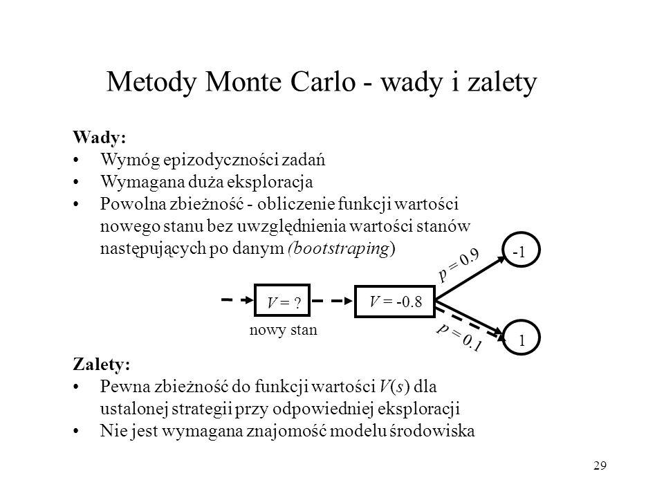 Metody Monte Carlo - wady i zalety