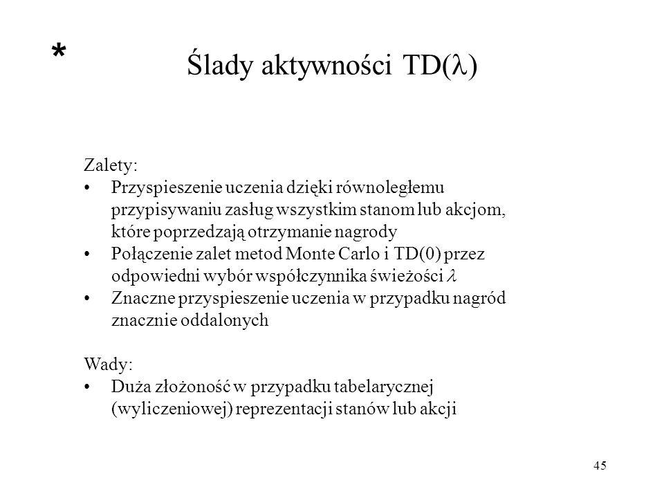 Ślady aktywności TD()