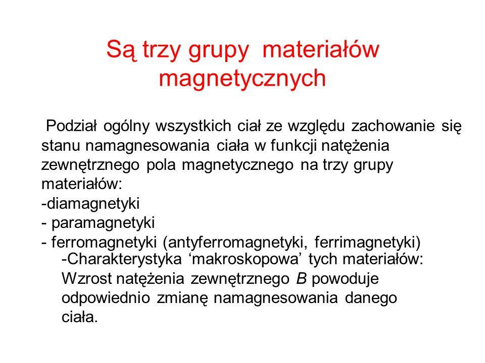 Są trzy grupy materiałów magnetycznych