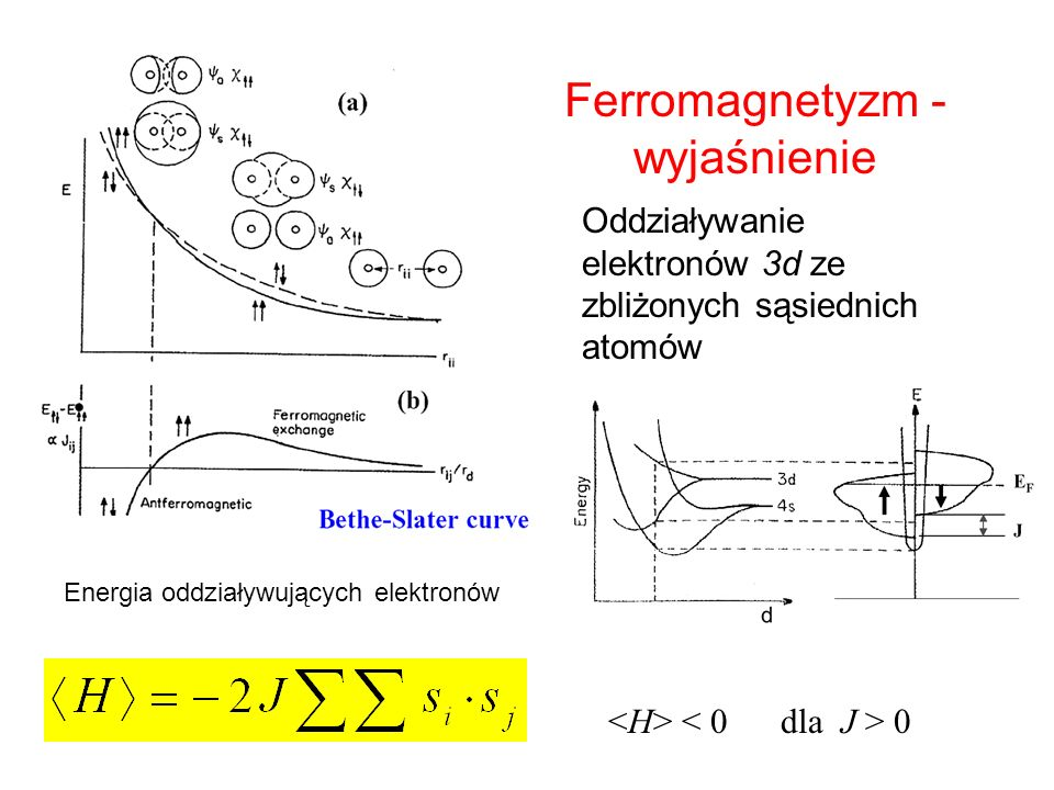 Ferromagnetyzm - wyjaśnienie