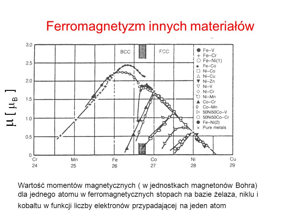 Ferromagnetyzm innych materiałów