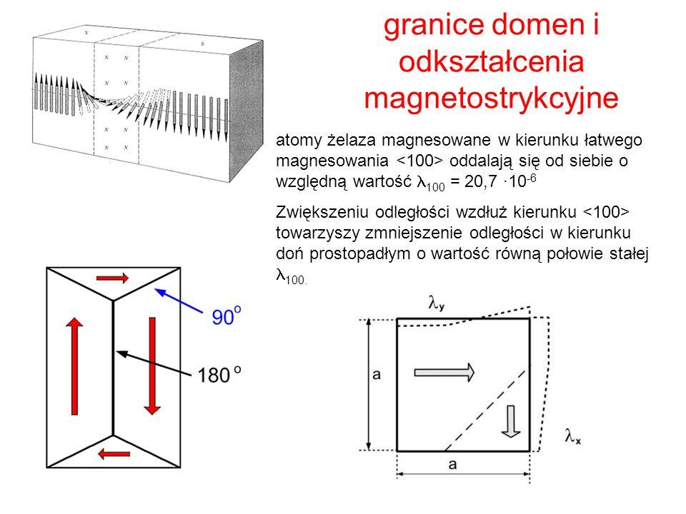 granice domen i odkształcenia magnetostrykcyjne