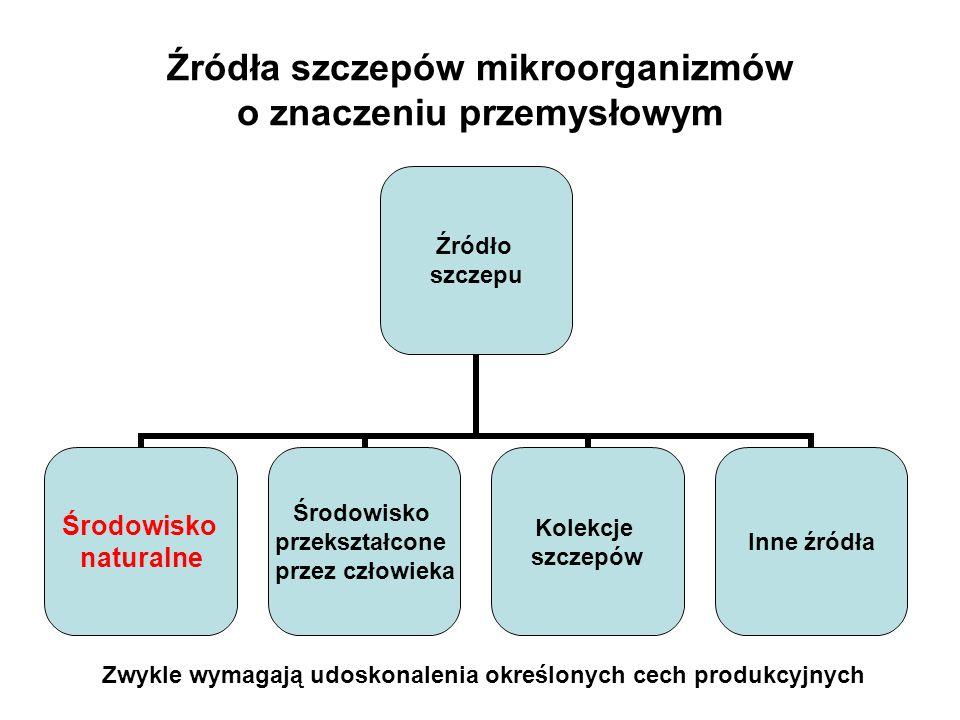 Źródła szczepów mikroorganizmów o znaczeniu przemysłowym