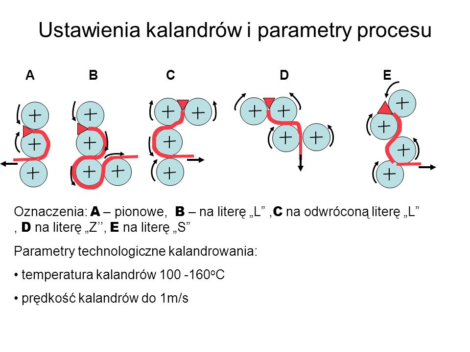 Ustawienia kalandrów i parametry procesu