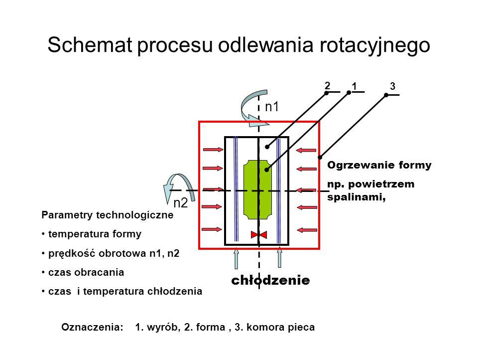 Schemat procesu odlewania rotacyjnego