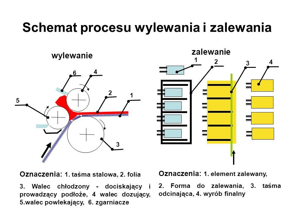 Schemat procesu wylewania i zalewania