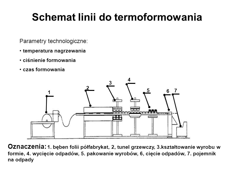 Schemat linii do termoformowania