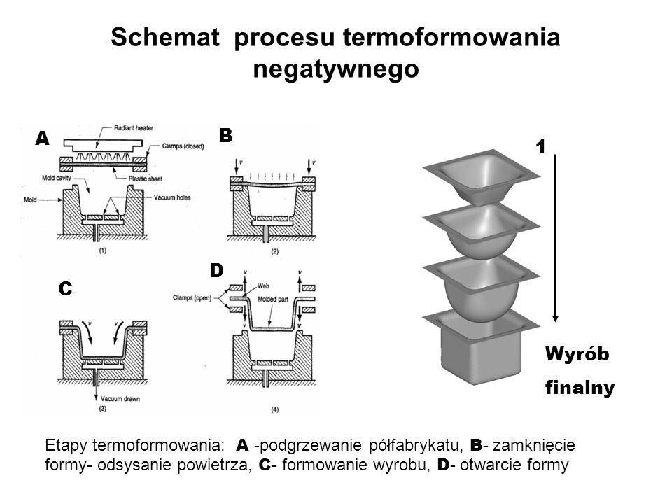 Schemat procesu termoformowania negatywnego