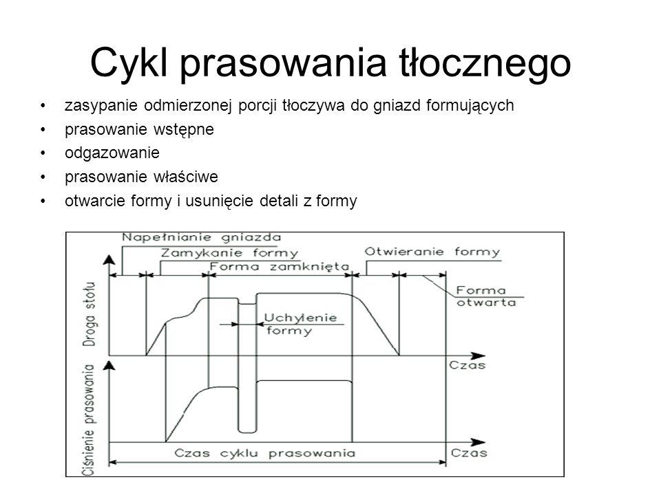 Cykl prasowania tłocznego