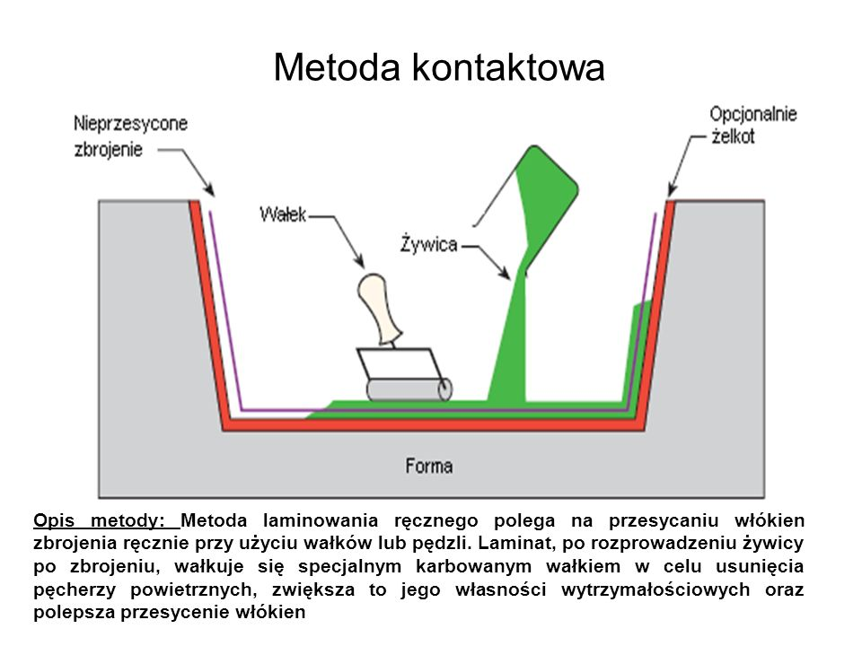 Metoda kontaktowa